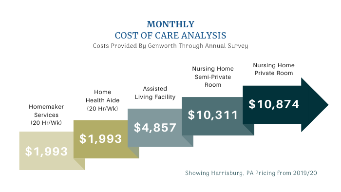 Monthly Cost of Care Analysis Chart