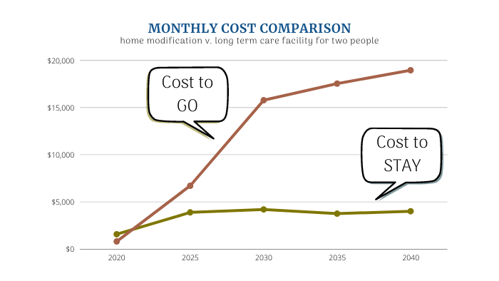 Monthly Cost Comparison Stay or Go