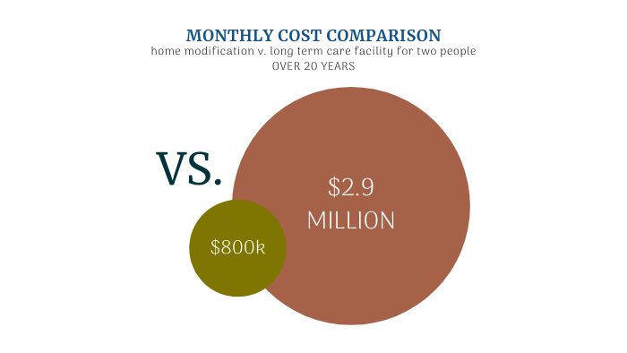 Monthly Cost Comparison Home Modification