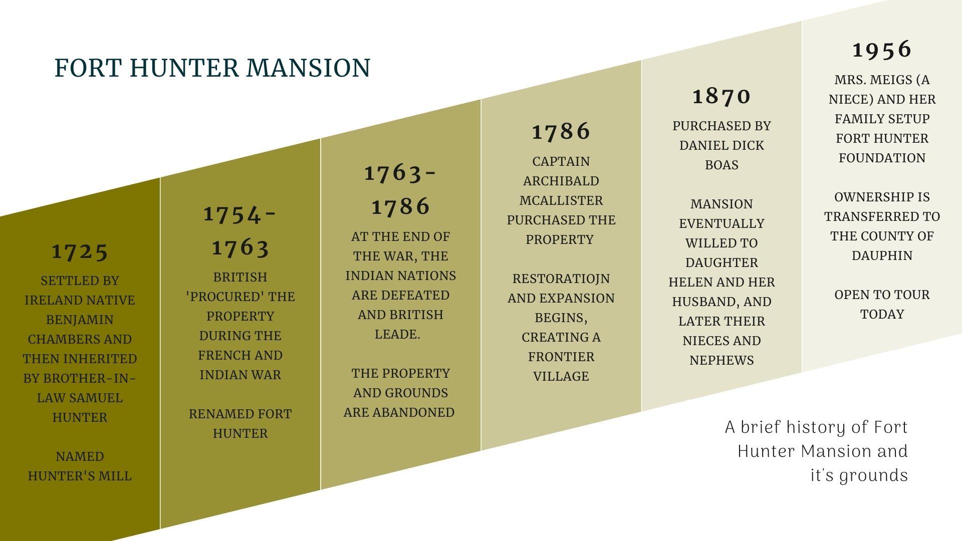 Fort Hunter Historic Mansion Timeline