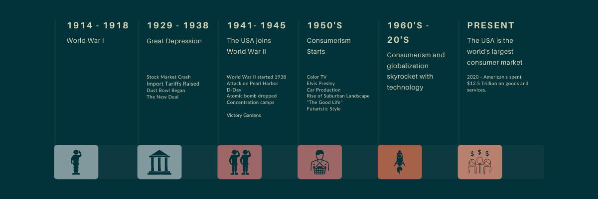 Gable Design Sustainability Recent History Timeline